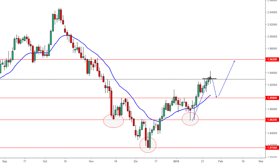 GBPNZD: Posible Retroceso