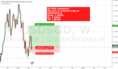 USDSGD: USDSGD 2nd chance for long