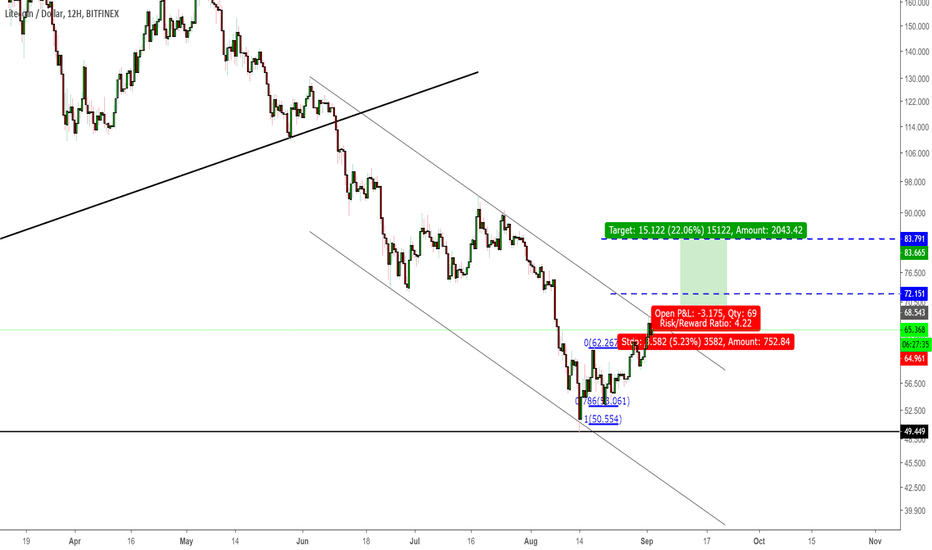 LTCUSD: LTCUSD - Close above channel resistance will permit long