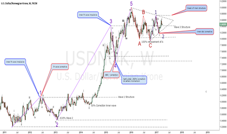 USDNOK: USDNOK Elliott Wave Application (feedback appreciated please.)