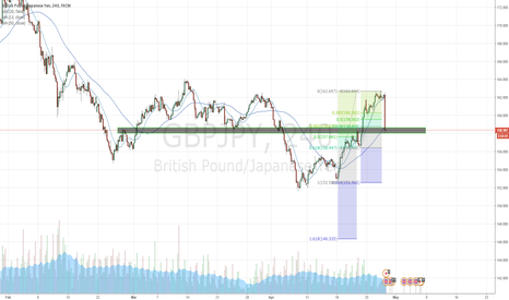 GBPJPY: Buying GBPJPY after the huge dip!