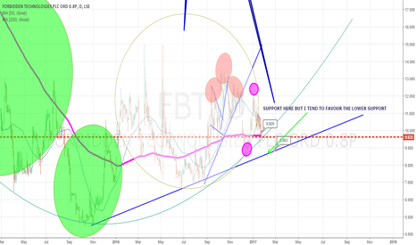 FBT: Hold FBT and add at support