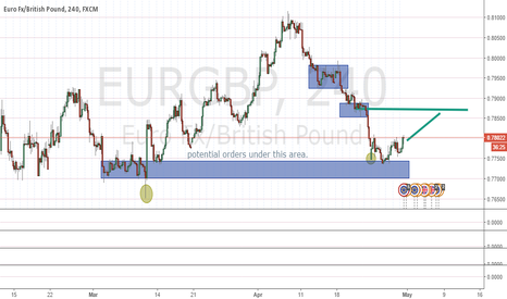 EURGBP: long bias from demand zone