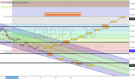 GBPJPY: GBPJPY Trading Plan on M30