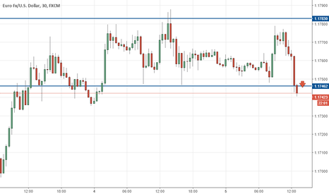 EURUSD: Eur/usd short on trend