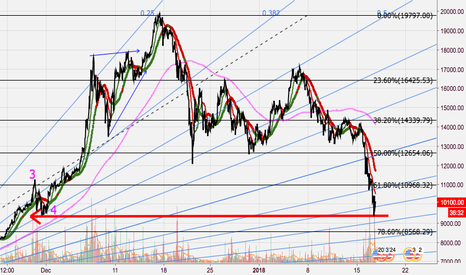 BTCUSD: Correction wave reached impulse wave 4.