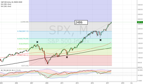 SPX: 2486 - is this the top?