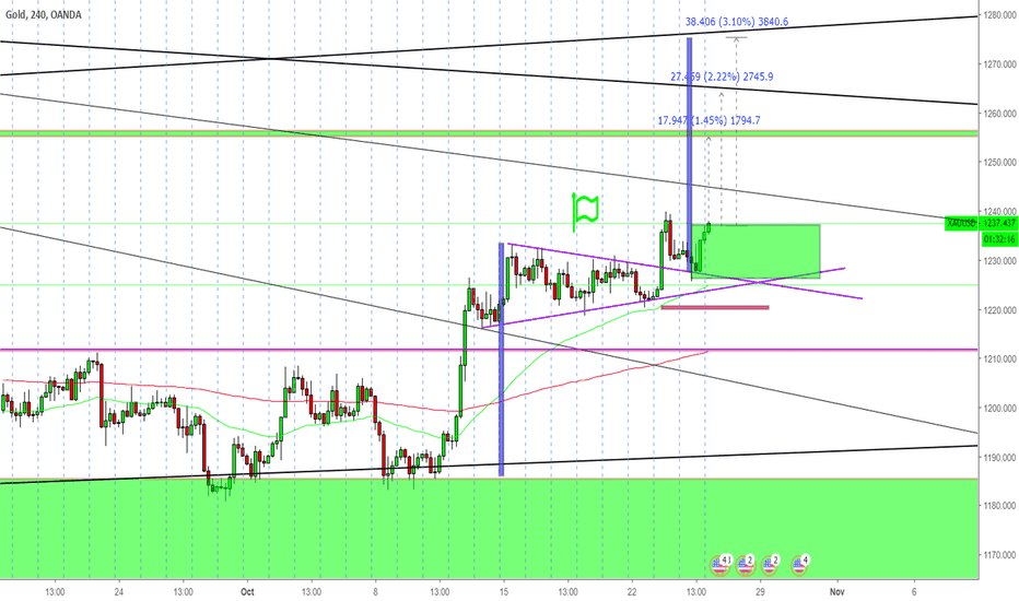 XAUUSD: This is Why we should buy gold .