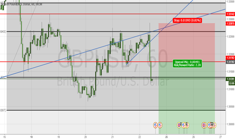GBPUSD: GBPUSD SHORT BREAK OF TRENDLINE MEASURED MOVE
