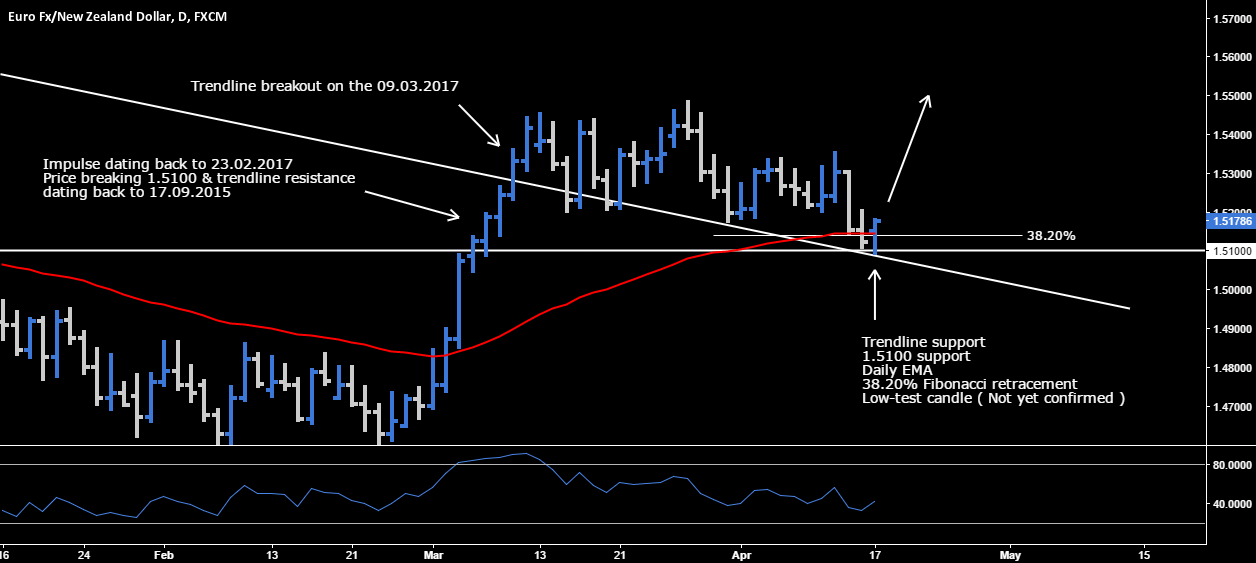 EUR.NZD - High Probability Long Opportunity