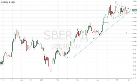 SBER: Прекрасная возможность открыть короткую позицию.