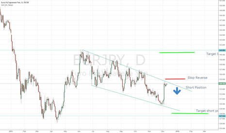 EURJPY: EURJPY short to 134.13 on D1