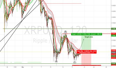 XRPUSD: XRPUSD day trade position