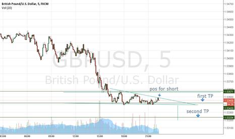 GBPUSD: short gbp 5 min