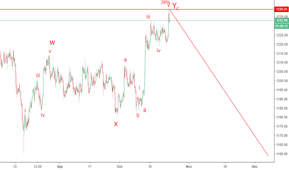 XAUUSD: time to some short on GOLD