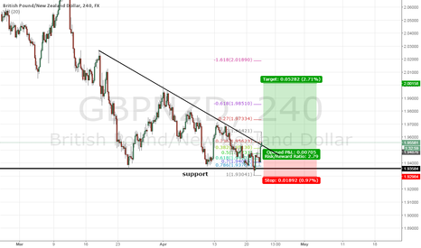 GBPNZD: GBPNZD - Wedge-Tastic Break