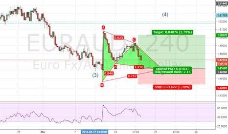 EURAUD: EURAUD Possible bullish Gartley