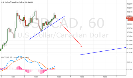 USDCAD: USD/CAD SELL SETUP