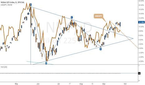 NKY: Nikkei - Yen correlation