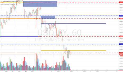 USDJPY: USDJPY - Risk Off Pure Play Trade (Missed Opportunity)