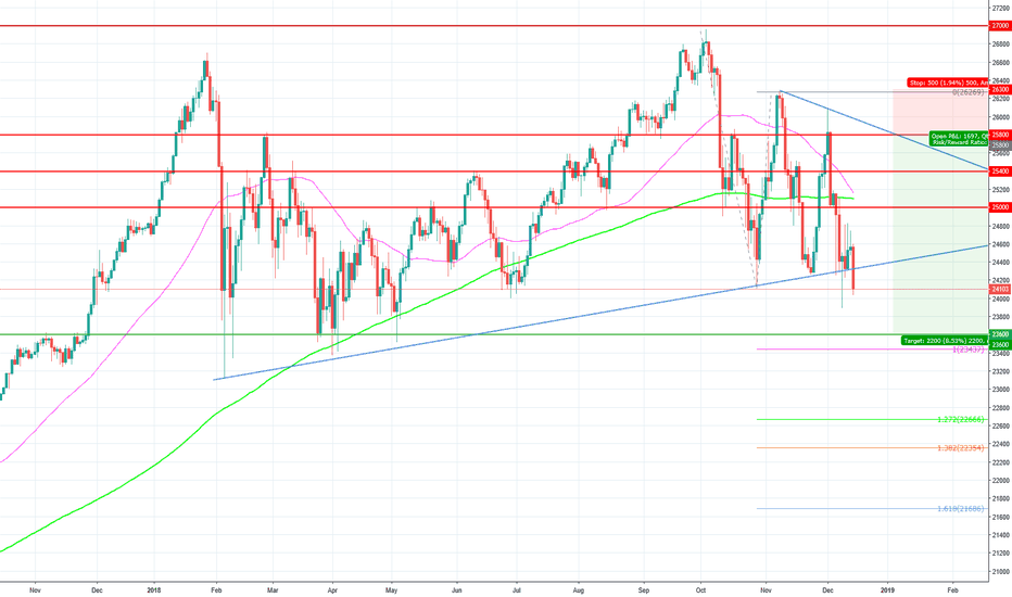 US30: Limit sell at 25800