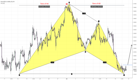 EURUSD: EUR/USD The Perfect Bullish Gartley Pattern