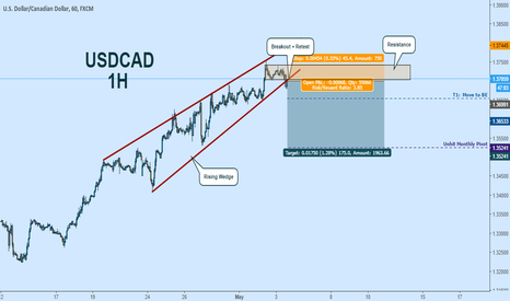 USDCAD: USDCAD Short:  Breaking Out of Rising Wedge