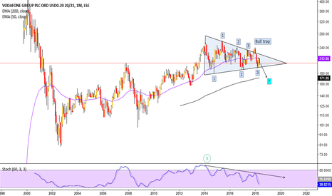 VOD: Will Vodafone break triangle pattern formed since 2014?