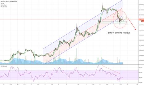 ETHBTC: SHORT ETHBTC trendline breakout