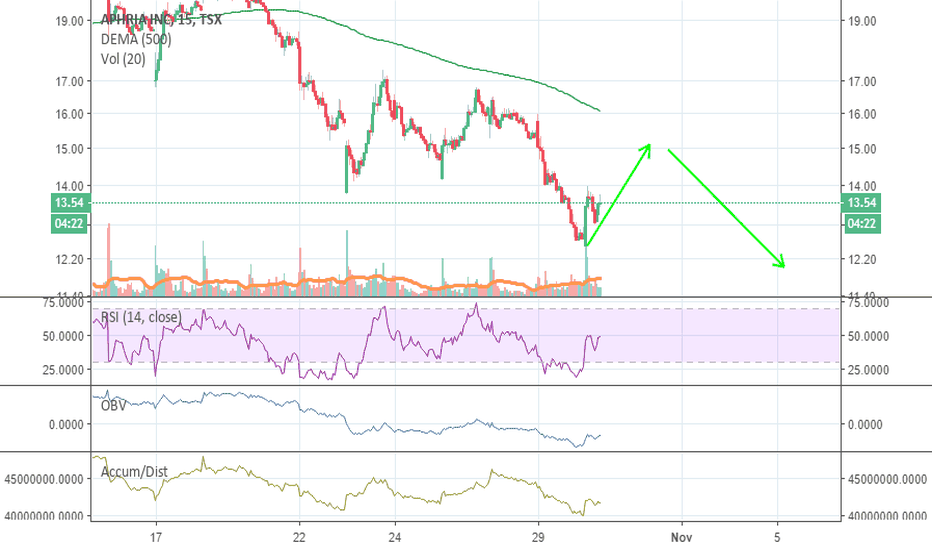 APH: looking for quick retrace