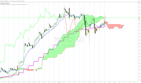 MOMO: $MOMO Long - ICHIMOKU Cloud