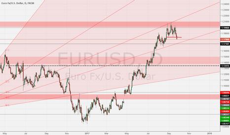 EURUSD: EUR/USD Possible Breakdown