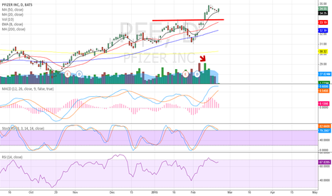 PFE: PFE breakout with high volume