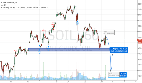 USOIL: WTI before NFP