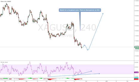 XAGUSD: Silver, Buy setup is coming!