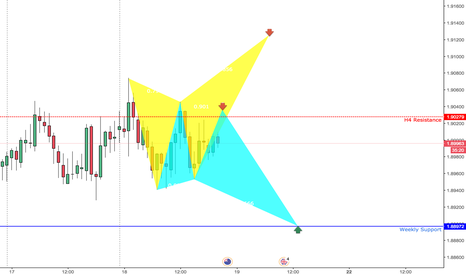 GBPNZD: GBPNZD 2 BUTTERFLY BEARS |H1| SHORT AND LONG