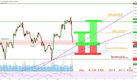 GBPUSD: GBPUSD Simple fibonacci and structure trade - Long