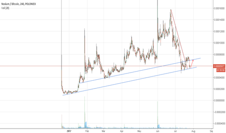 NXCBTC: Buy opportunity for Nexium