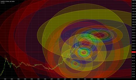 XAUUSD: Gold Longterm Fib Circs