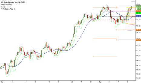 USDJPY: Another Attempt to Rise
