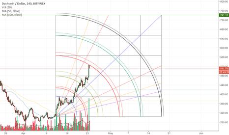 DSHUSD: DASH Possible Exit Points Bitfinex