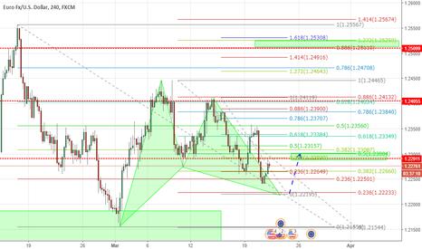 EURUSD: Euro Dollaro probabile rialzo  intorno ai 1.22900
