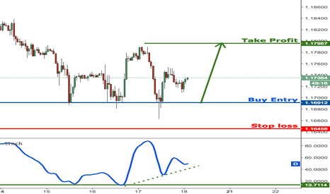 EURUSD: EURUSD testing major support, prepare to buy