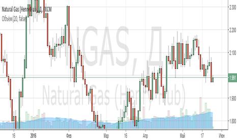 NGAS: Покупка натурального газа