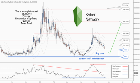 KNCUSD: Kyber Network would probably resume its uptrend again