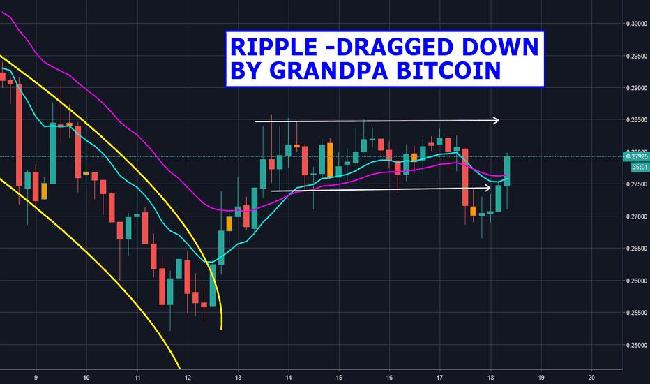 XRPUSD: Ripple Dragged Down By Bitcoin