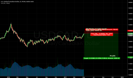 USDCAD: USDCAD About to drop like a rock