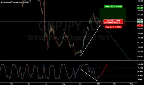 GBPJPY: GBPJPY long term trade