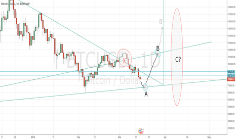 BTCUSD: A, B and... ?