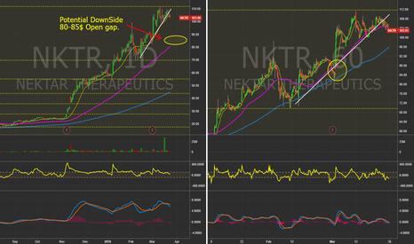 NKTR: $NKTR - Daily&60 Min. charts #Nasdaq #Trading